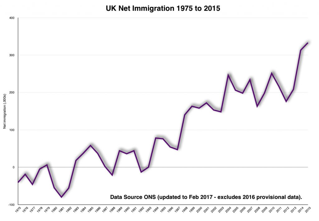 UK Net Immigration 1975-2015
